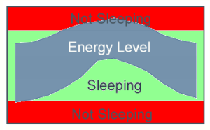 "Fatigue Range with ""Not Sleeping"" red zones at the top and bottom and an ""Energy Level"" line curving up into the top ""Not Sleeping"" zone"