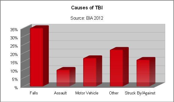 tbi-causes-2012