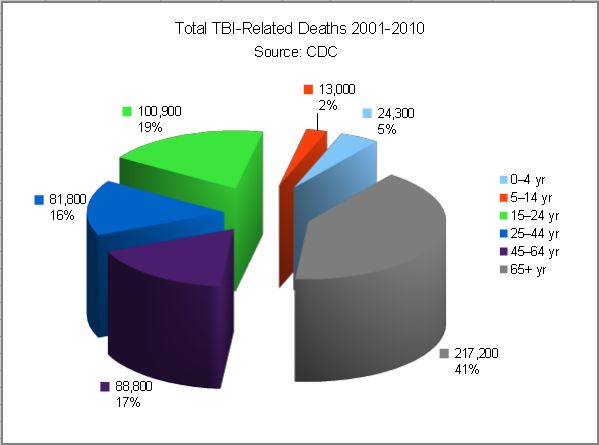 tbi-deaths-2001-2010