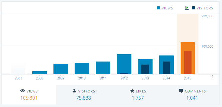 brokenbrilliant-yearly-stats-2015