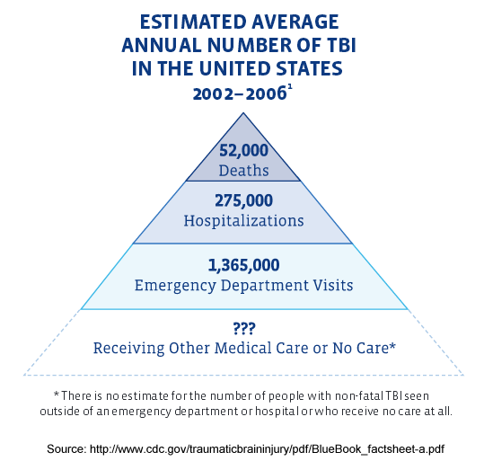 Estimated TBIs 2002-2006 - There is no estimate for the number of people with non-fatal TBI seen outside of an emergency department or hospital or who receive no care at all.
