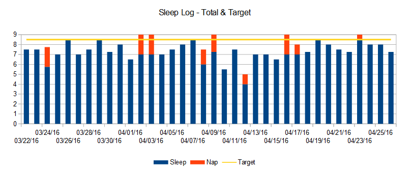 sleep-log-april-2016