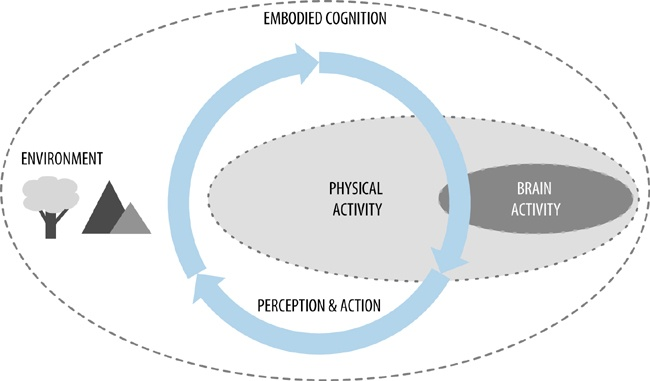 embodied-cognition